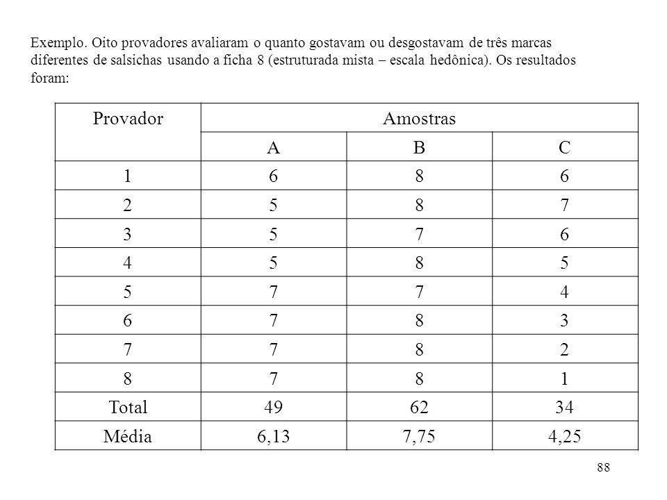 88 Exemplo. Oito provadores avaliaram o quanto gostavam ou desgostavam de três marcas diferentes de salsichas usando a ficha 8 (estruturada mista – es