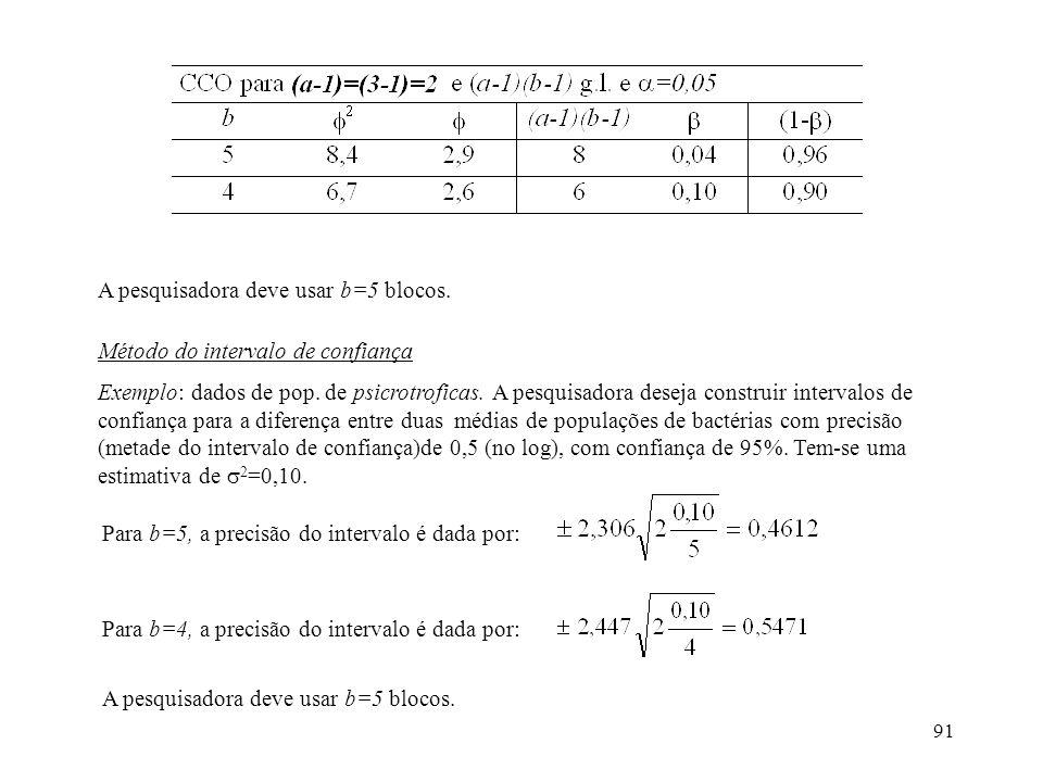 91 A pesquisadora deve usar b=5 blocos. Método do intervalo de confiança Exemplo: dados de pop. de psicrotroficas. A pesquisadora deseja construir int