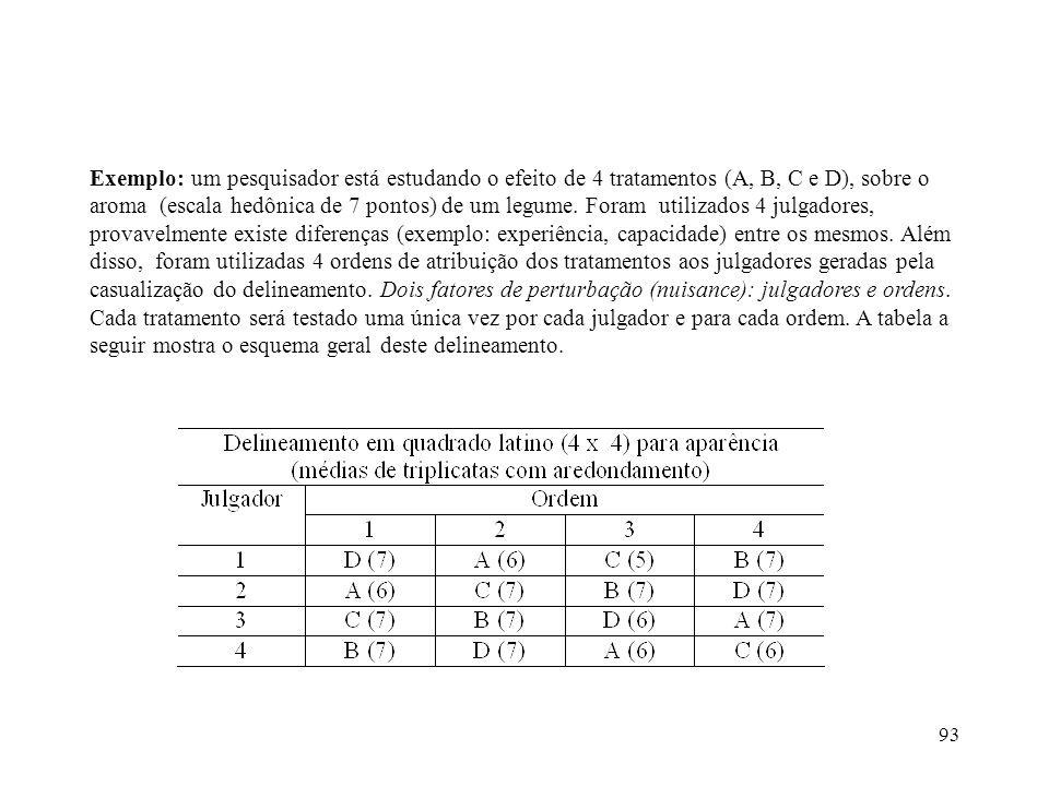 93 Exemplo: um pesquisador está estudando o efeito de 4 tratamentos (A, B, C e D), sobre o aroma (escala hedônica de 7 pontos) de um legume. Foram uti