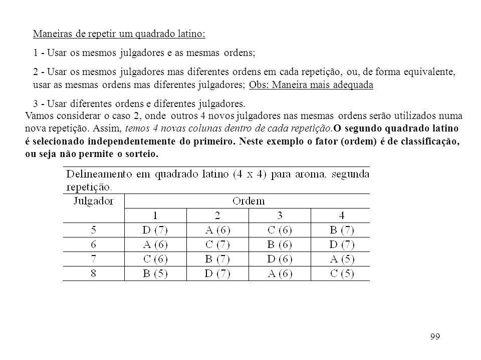 99 Maneiras de repetir um quadrado latino: 1 - Usar os mesmos julgadores e as mesmas ordens; 2 - Usar os mesmos julgadores mas diferentes ordens em ca