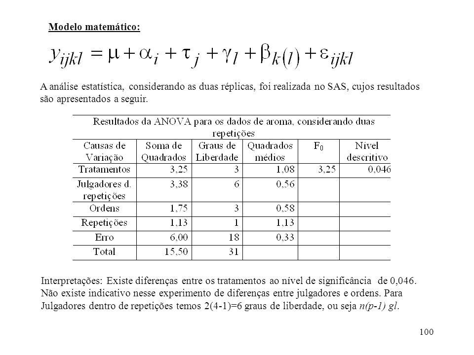 100 A análise estatística, considerando as duas réplicas, foi realizada no SAS, cujos resultados são apresentados a seguir. Interpretações: Existe dif