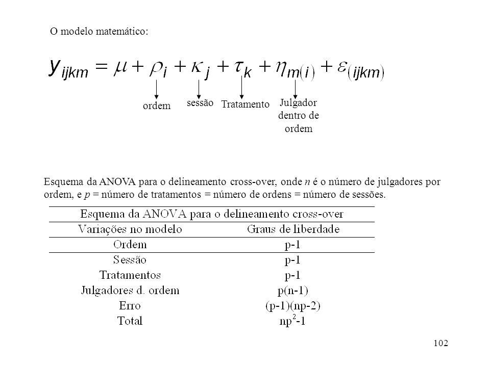 102 O modelo matemático: Esquema da ANOVA para o delineamento cross-over, onde n é o número de julgadores por ordem, e p = número de tratamentos = núm