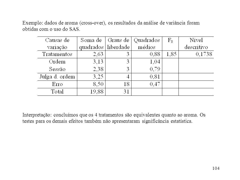 104 Exemplo: dados de aroma (cross-over), os resultados da análise de variância foram obtidas com o uso do SAS. Interpretação: concluímos que os 4 tra