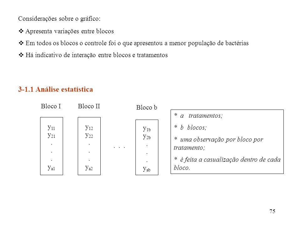 75 3-1.1 Análise estatística y 11 y 21. y a1 Bloco I y 12 y 22. y a2 Bloco II... y 1b y 2b. y ab Bloco b * a tratamentos; * b blocos; * uma observação
