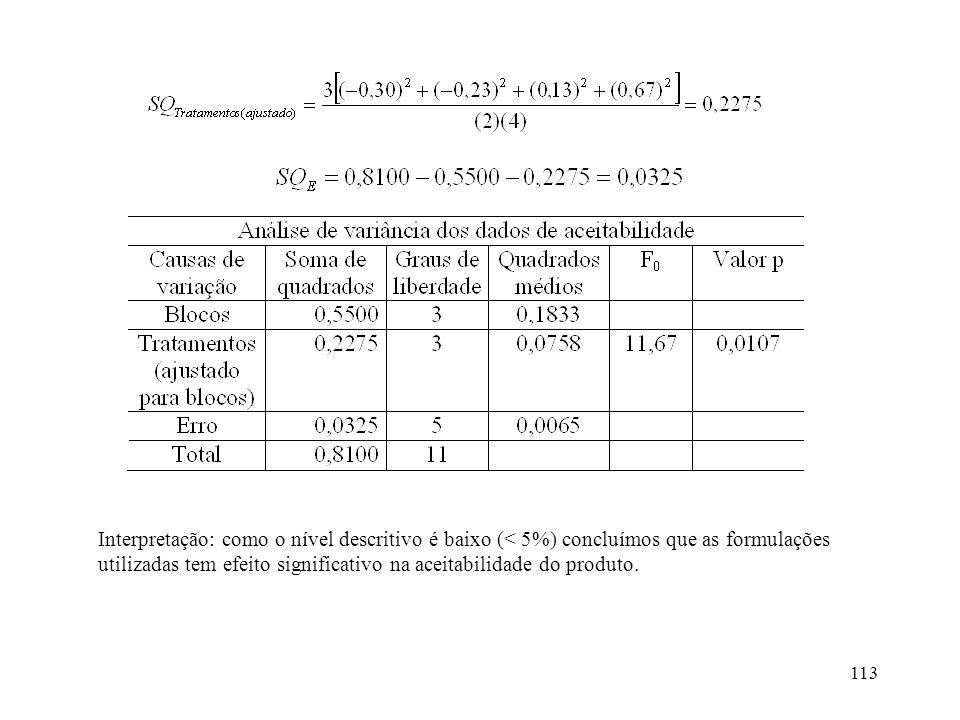 113 Interpretação: como o nível descritivo é baixo (< 5%) concluímos que as formulações utilizadas tem efeito significativo na aceitabilidade do produ