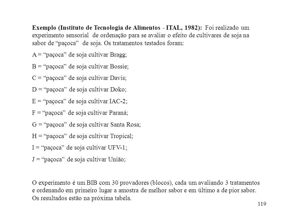 119 Exemplo (Instituto de Tecnologia de Alimentos - ITAL, 1982): Foi realizado um experimento sensorial de ordenação para se avaliar o efeito de culti