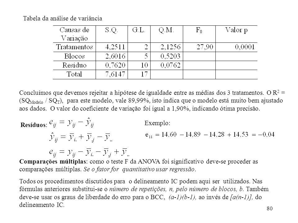 80 Tabela da análise de variância Concluímos que devemos rejeitar a hipótese de igualdade entre as médias dos 3 tratamentos. O R 2 = (SQ Modelo / SQ T