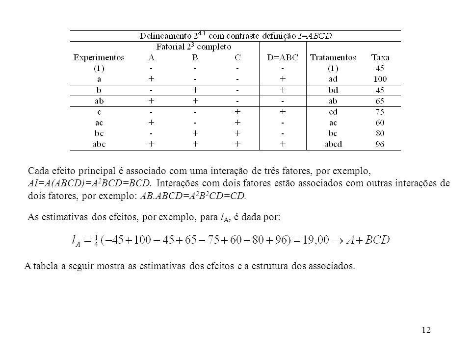12 Cada efeito principal é associado com uma interação de três fatores, por exemplo, AI=A(ABCD)=A 2 BCD=BCD. Interações com dois fatores estão associa