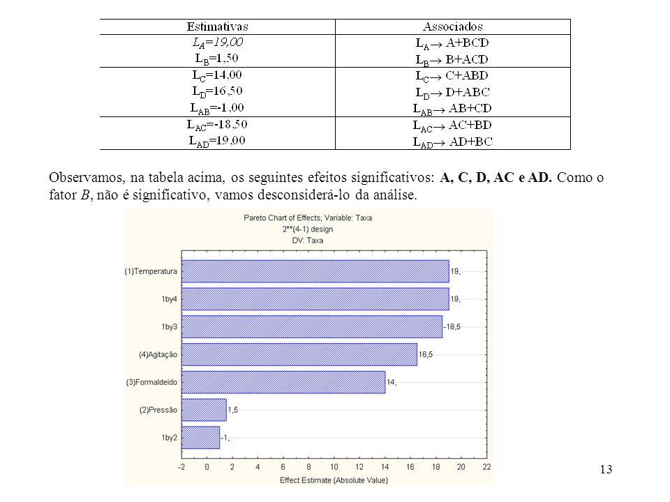 13 Observamos, na tabela acima, os seguintes efeitos significativos: A, C, D, AC e AD. Como o fator B, não é significativo, vamos desconsiderá-lo da a