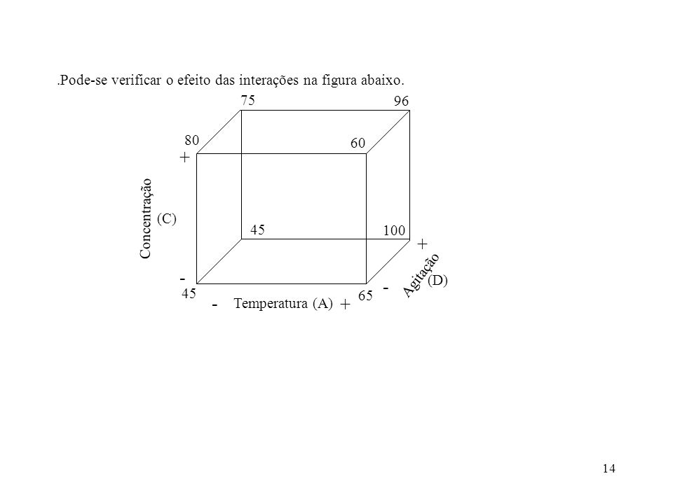 14.Pode-se verificar o efeito das interações na figura abaixo. Temperatura (A) - + Agitação - + Concentração - + 45 65 100 45 60 80 75 96 (C) (D)
