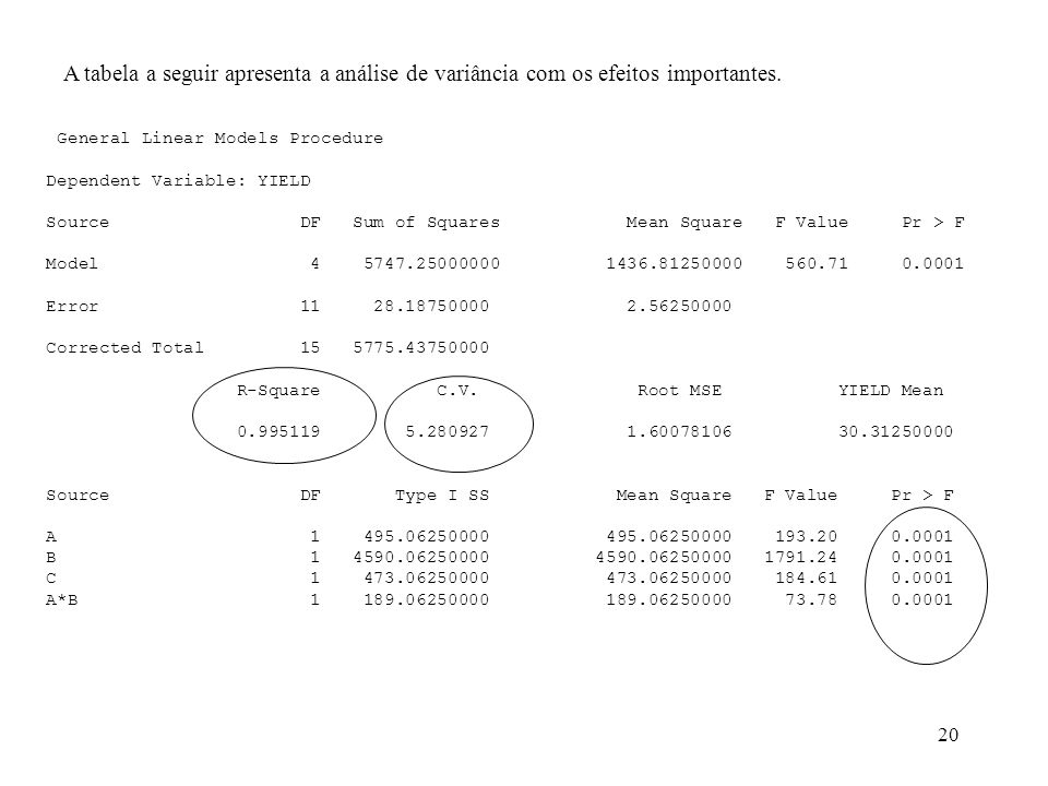 20 A tabela a seguir apresenta a análise de variância com os efeitos importantes. General Linear Models Procedure Dependent Variable: YIELD Source DF