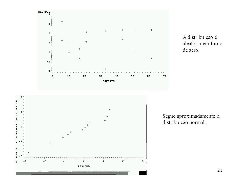 21 A distribuição é aleatória em torno de zero. Segue aproximadamente a distribuição normal.