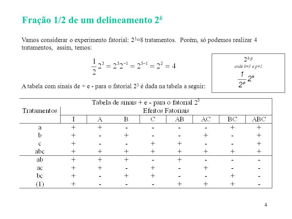4 Fração 1/2 de um delineamento 2 k Vamos considerar o experimento fatorial: 2 3 =8 tratamentos. Porém, só podemos realizar 4 tratamentos, assim, temo