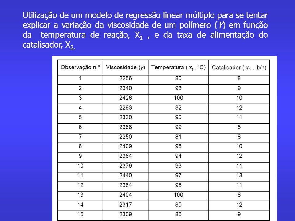 Utilização de um modelo de regressão linear múltiplo para se tentar explicar a variação da viscosidade de um polímero (Y) em função da temperatura de