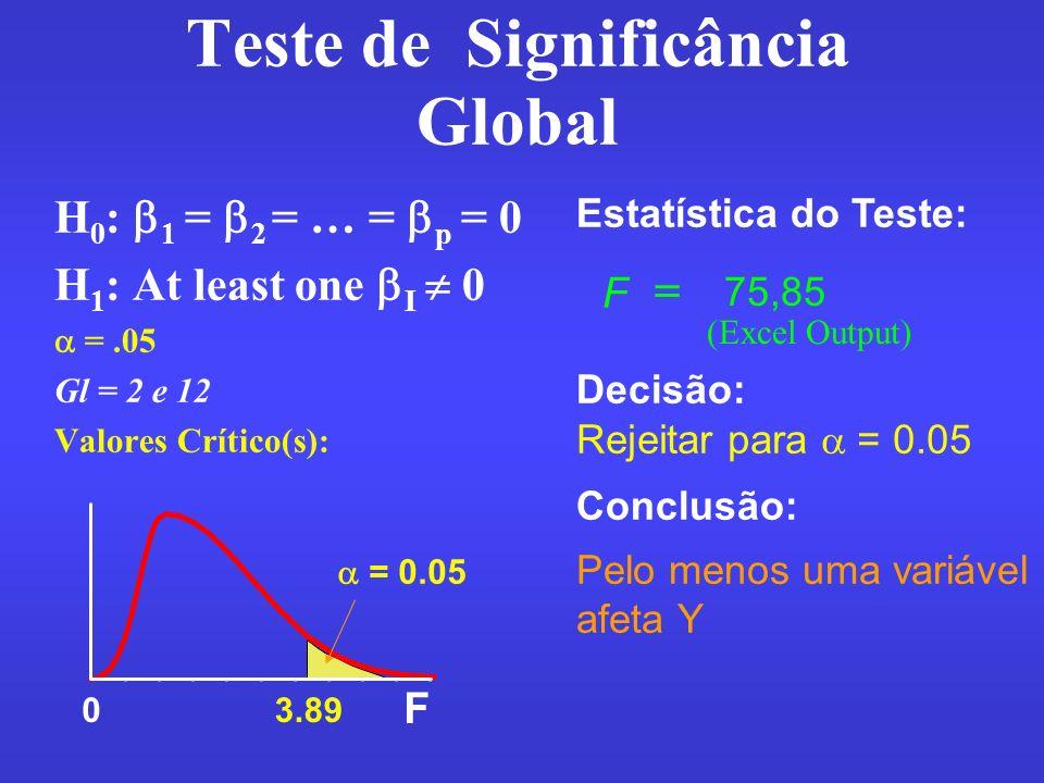 F 03.89 H 0 : 1 = 2 = … = p = 0 H 1 : At least one I 0 =.05 Gl = 2 e 12 Valores Crítico(s): Estatística do Teste: Decisão: Conclusão: Rejeitar para =