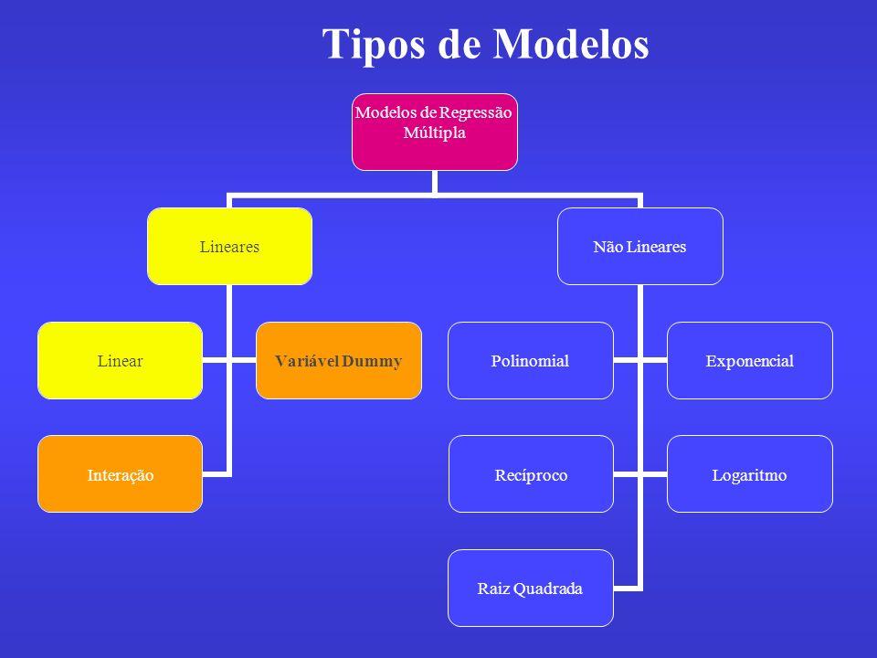 Tipos de Modelos Modelos de Regressão Múltipla Lineares LinearVariável Dummy Interação Não Lineares PolinomialExponencial RecíprocoLogaritmo Raiz Quad