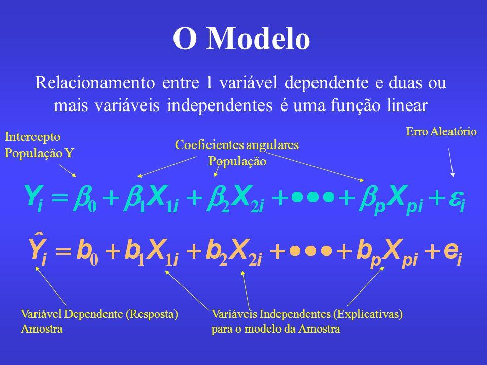 O Modelo Relacionamento entre 1 variável dependente e duas ou mais variáveis independentes é uma função linear Intercepto População Y Coeficientes ang