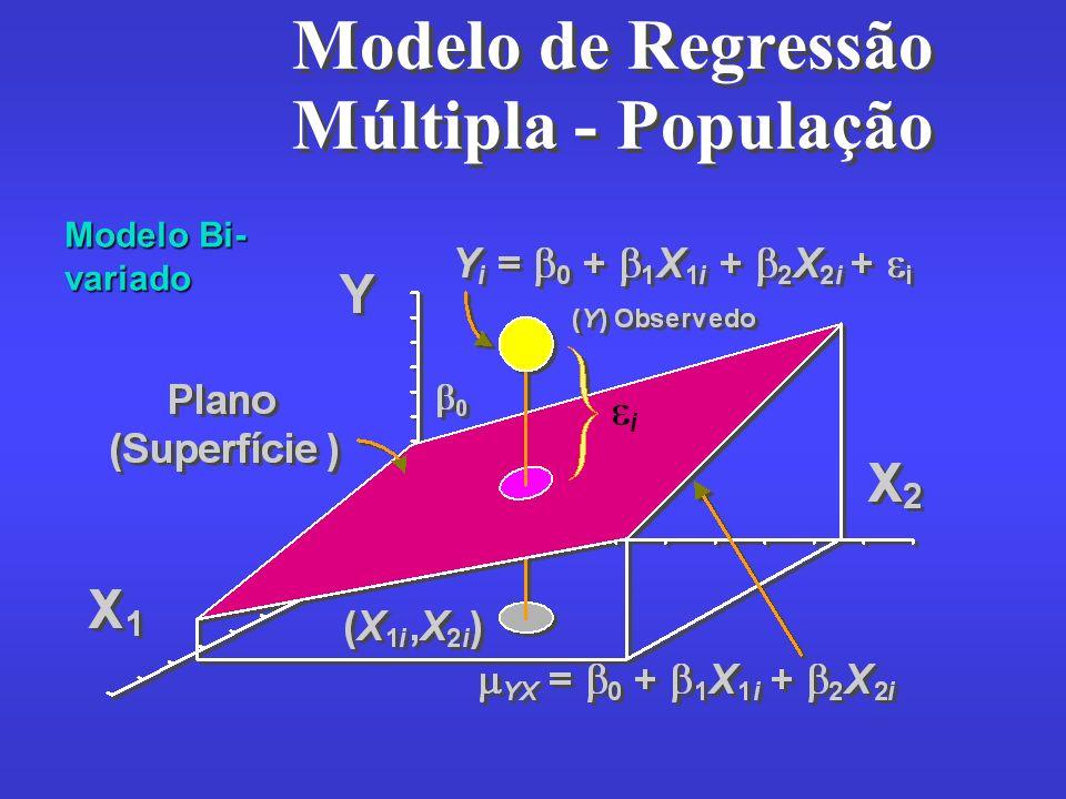 Modelo de Regressão Múltipla - População Modelo Bi- variado