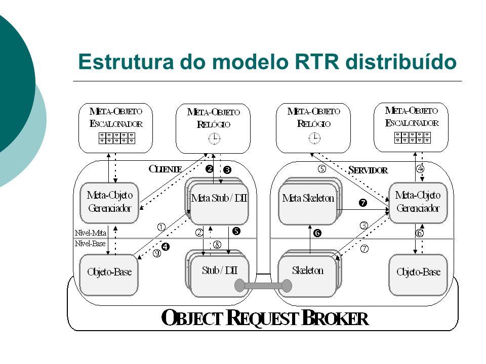 Estrutura do modelo RTR distribuído