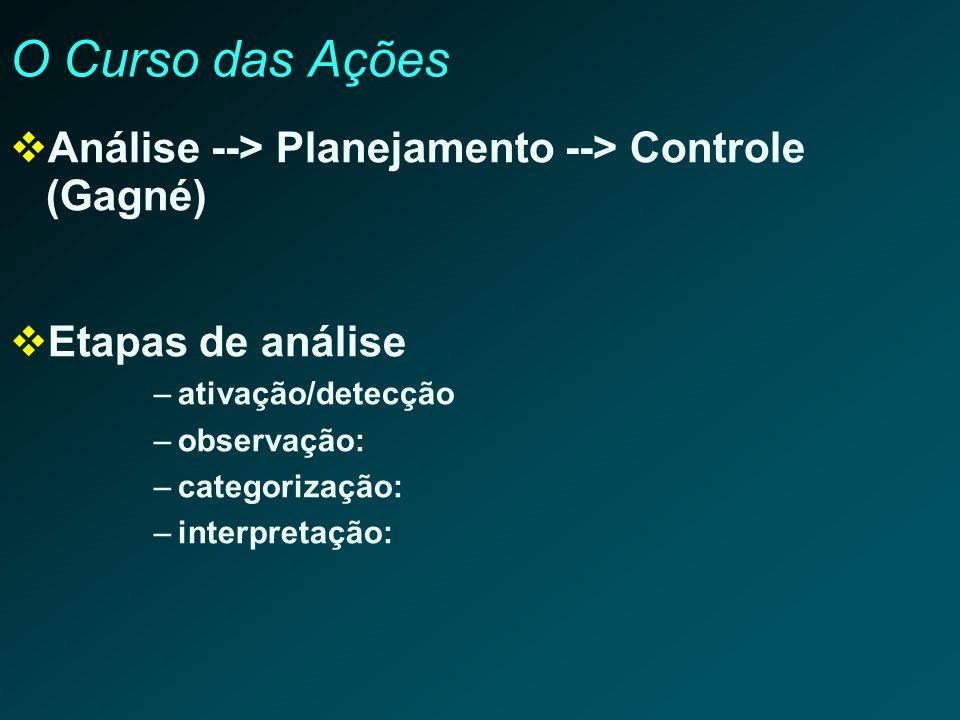 O Curso das Ações Análise --> Planejamento --> Controle (Gagné) Etapas de análise –ativação/detecção –observação: –categorização: –interpretação: