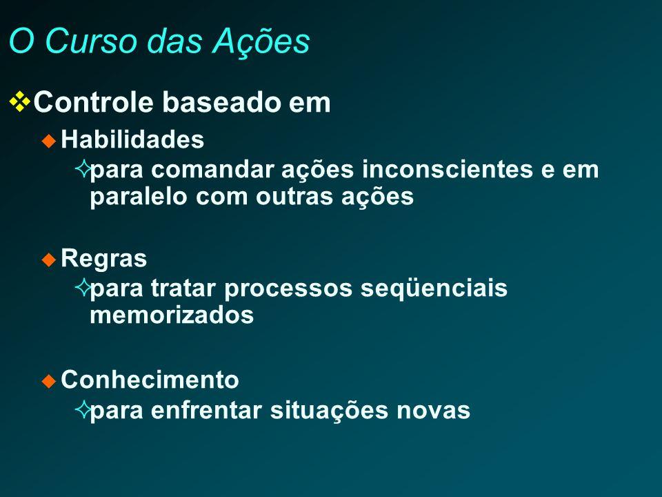 O Curso das Ações Controle baseado em Habilidades para comandar ações inconscientes e em paralelo com outras ações Regras para tratar processos seqüen