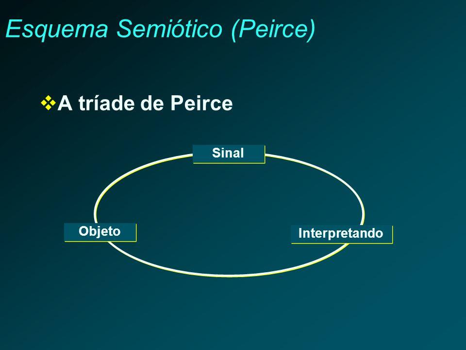 Esquema Semiótico (Peirce) A tríade de Peirce Sinal Objeto Interpretando