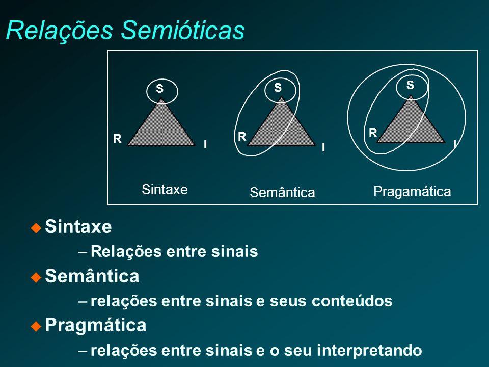 Relações Semióticas Sintaxe –Relações entre sinais Semântica –relações entre sinais e seus conteúdos Pragmática –relações entre sinais e o seu interpr