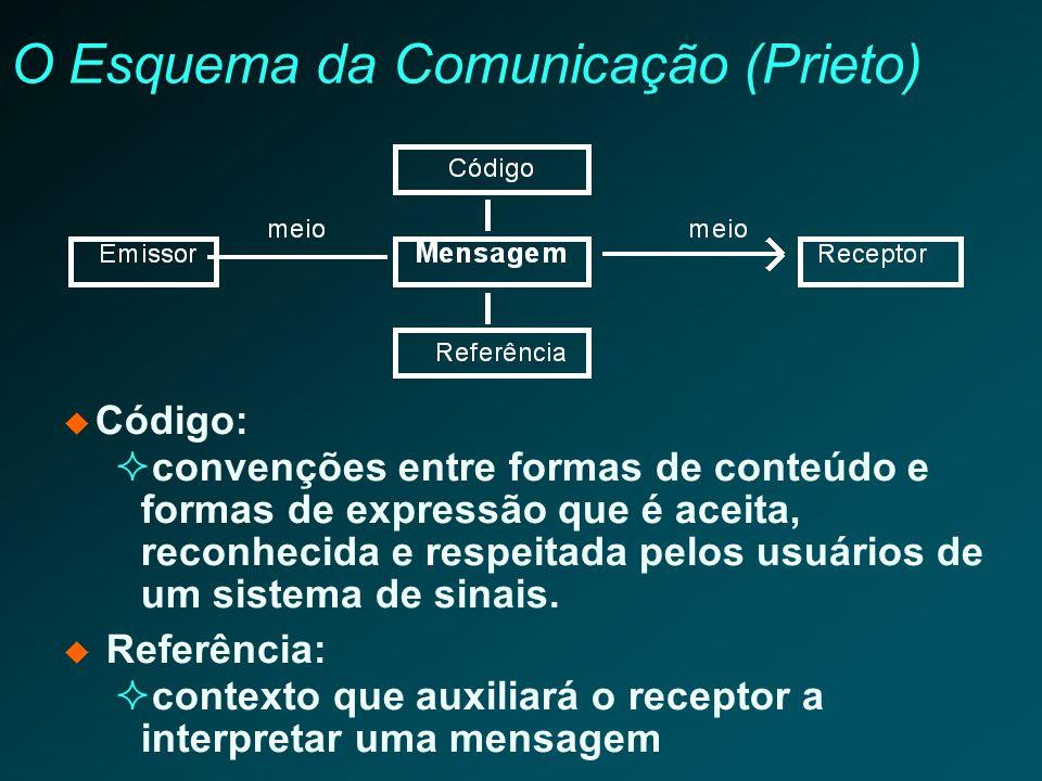 O Esquema da Comunicação (Prieto) Código: convenções entre formas de conteúdo e formas de expressão que é aceita, reconhecida e respeitada pelos usuár