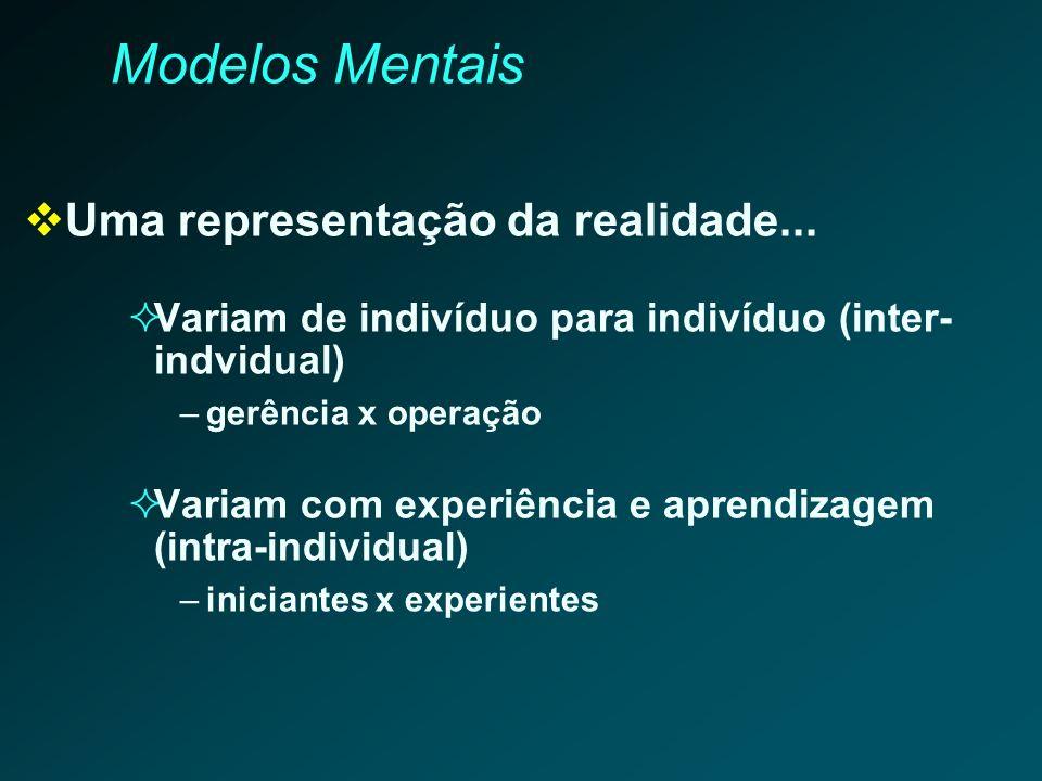 Modelos Mentais Uma representação da realidade... Variam de indivíduo para indivíduo (inter- indvidual) –gerência x operação Variam com experiência e