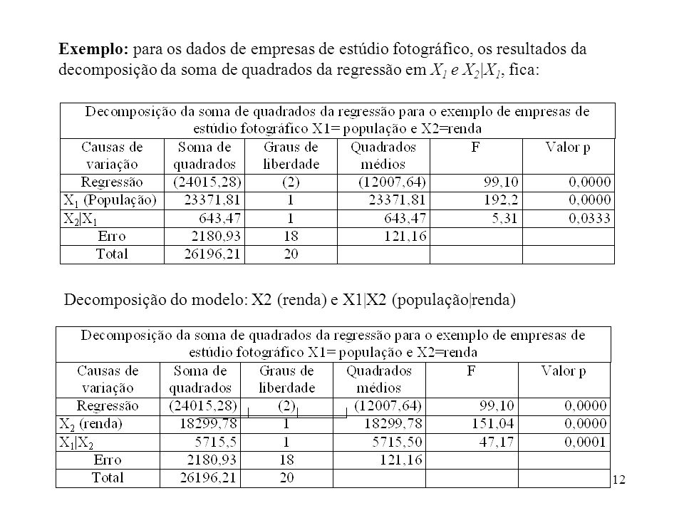 12 Exemplo: para os dados de empresas de estúdio fotográfico, os resultados da decomposição da soma de quadrados da regressão em X 1 e X 2 |X 1, fica: Decomposição do modelo: X2 (renda) e X1|X2 (população|renda)