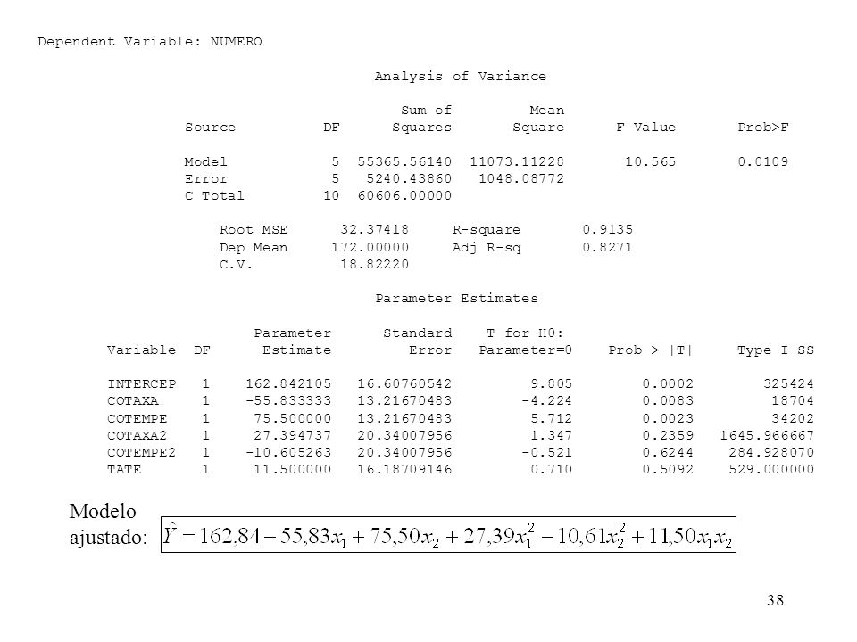 38 Dependent Variable: NUMERO Analysis of Variance Sum of Mean Source DF Squares Square F Value Prob>F Model 5 55365.56140 11073.11228 10.565 0.0109 Error 5 5240.43860 1048.08772 C Total 10 60606.00000 Root MSE 32.37418 R-square 0.9135 Dep Mean 172.00000 Adj R-sq 0.8271 C.V.