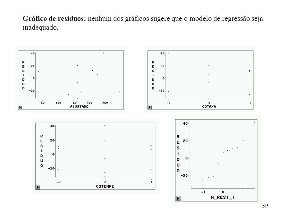 39 Gráfico de resíduos: nenhum dos gráficos sugere que o modelo de regressão seja inadequado.