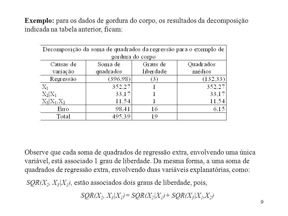 9 Exemplo: para os dados de gordura do corpo, os resultados da decomposição indicada na tabela anterior, ficam: Observe que cada soma de quadrados de regressão extra, envolvendo uma única variável, está associado 1 grau de liberdade.