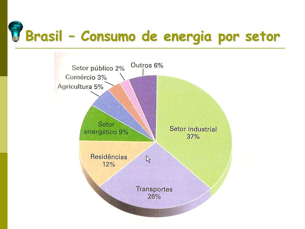 Brasil – Consumo de energia por setor