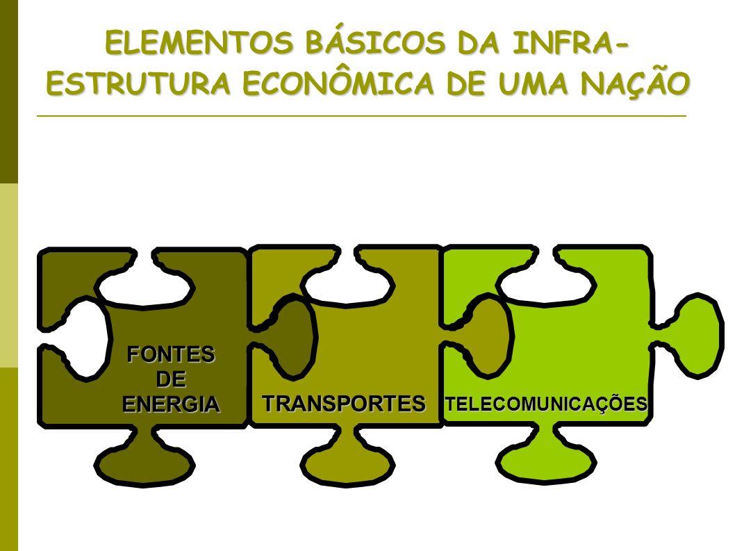 ELEMENTOS BÁSICOS DA INFRA- ESTRUTURA ECONÔMICA DE UMA NAÇÃO FONTES DE ENERGIA TRANSPORTES TELECOMUNICAÇÕES