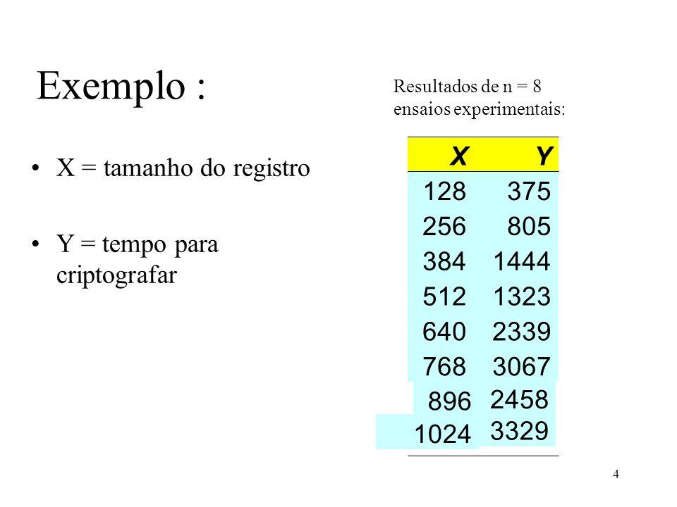 25 Análise de regressão linear simples através de matrizes O modelo de regressão linear simples, na forma matricial é dado por: Para obtermos as estimativas dos coeficientes de regressão (b) devemos resolver as equações normais: Como (XX) -1 ( XX)=I e Ib=b, temos: