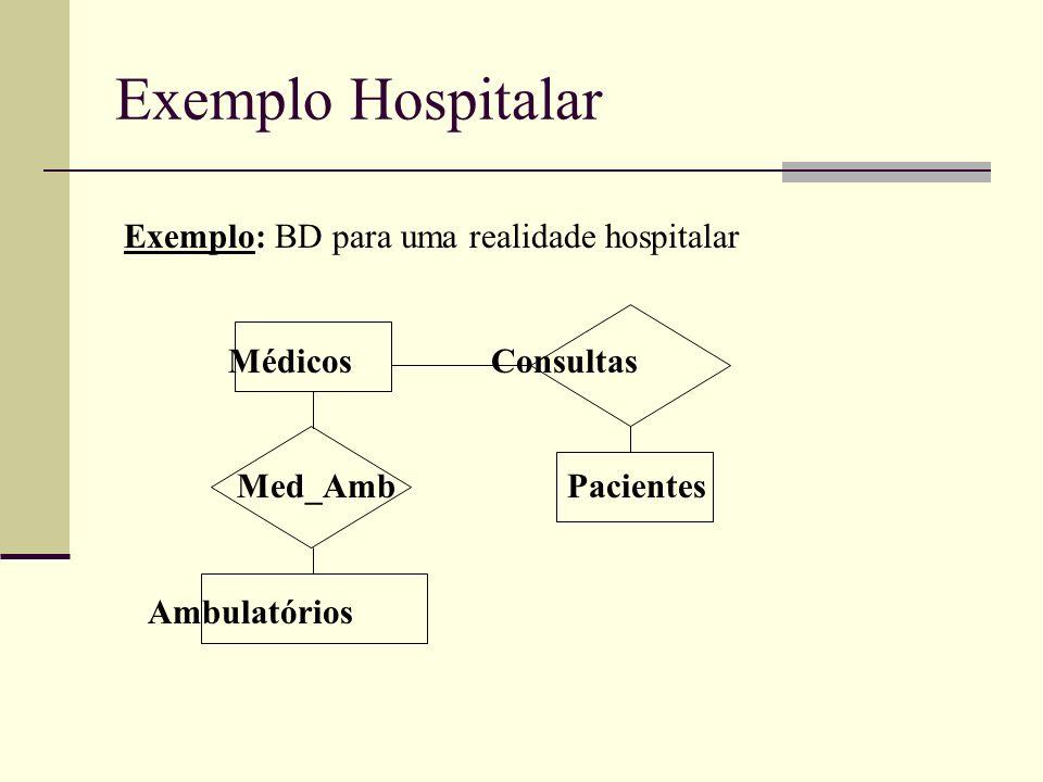 Exemplo Hospitalar Exemplo: BD para uma realidade hospitalar Médicos Consultas Med_Amb Pacientes Ambulatórios