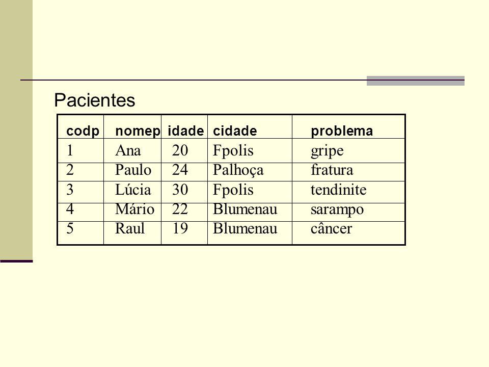 Pacientes codpnomep idadecidadeproblema 1Ana 20Fpolisgripe 2Paulo 24Palhoçafratura 3Lúcia 30Fpolistendinite 4Mário 22Blumenausarampo 5Raul 19Blumenauc
