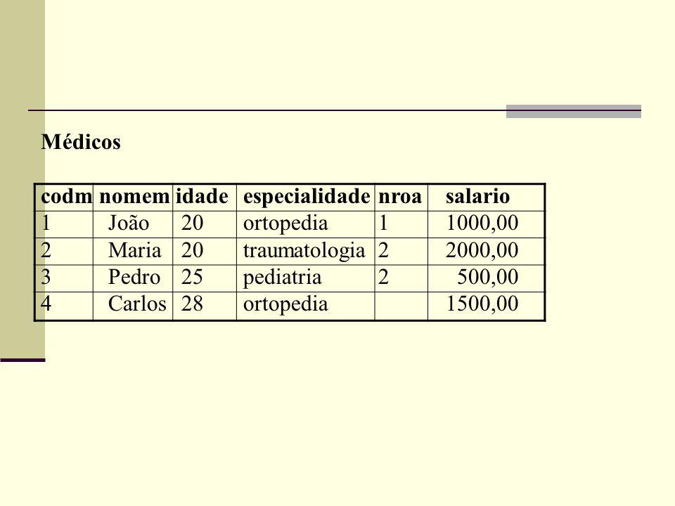 Médicos codm nomem idadeespecialidadenroasalario 1João 20ortopedia11000,00 2Maria 20traumatologia22000,00 3Pedro 25pediatria2 500,00 4Carlos 28ortoped