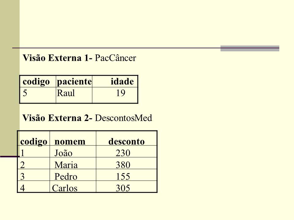 Visão Externa 1- PacCâncer codigo pacienteidade 5 Raul 19 Visão Externa 2- DescontosMed codigo nomemdesconto 1 João 230 2 Maria 380 3 Pedro 155 4 Carl