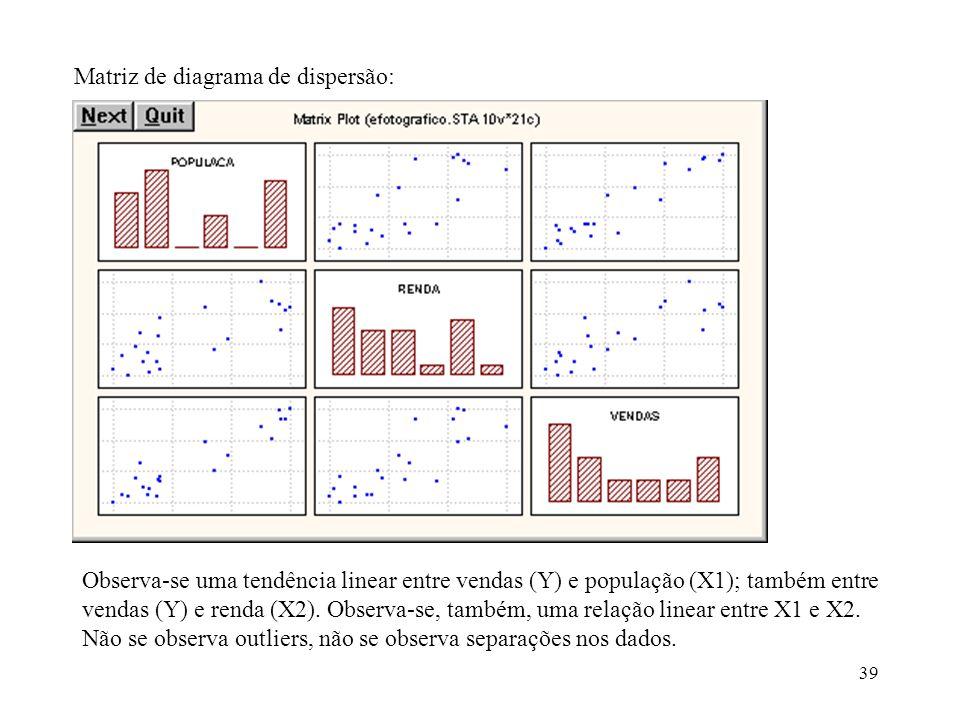 39 Matriz de diagrama de dispersão: Observa-se uma tendência linear entre vendas (Y) e população (X1); também entre vendas (Y) e renda (X2). Observa-s
