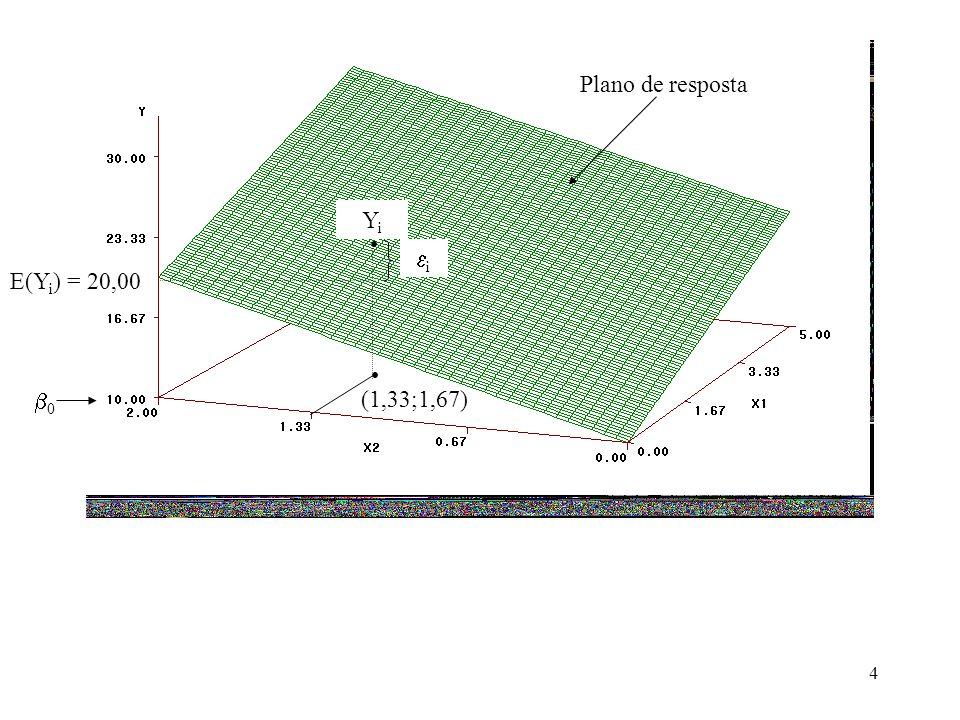 5 Significado dos coeficientes de regressão: O parâmetro 0 é o intercepto do plano de regressão.