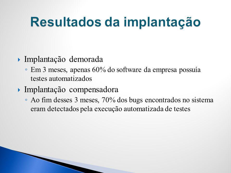 Implantação demorada Em 3 meses, apenas 60% do software da empresa possuía testes automatizados Implantação compensadora Ao fim desses 3 meses, 70% do