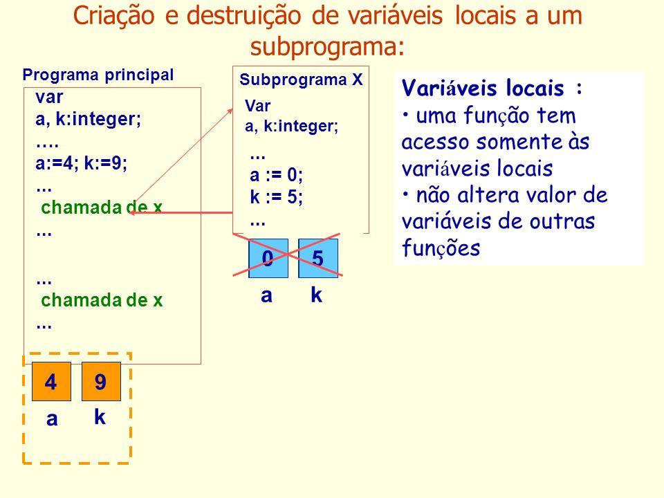 var a, k:integer; …. a:=4; k:=9;... chamada de x... chamada de x... Subprograma X Programa principal 4 a 9 k ak Vari á veis locais : uma fun ç ão tem