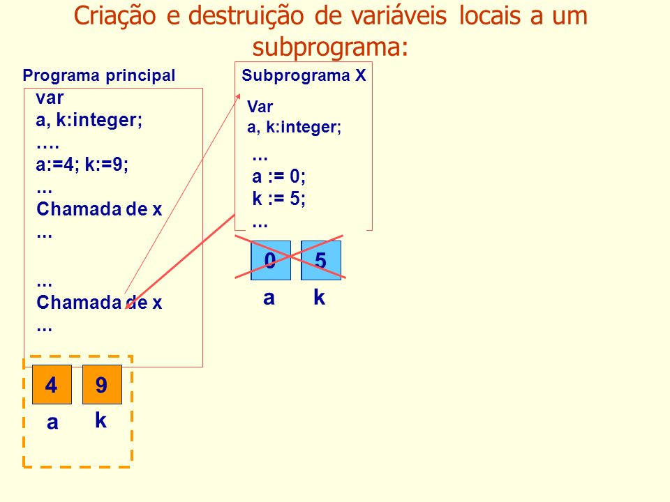 var a, k:integer; …. a:=4; k:=9;... Chamada de x... Chamada de x... Subprograma XPrograma principal 4 a 9 k ak Var a, k:integer;... a := 0; k := 5;...