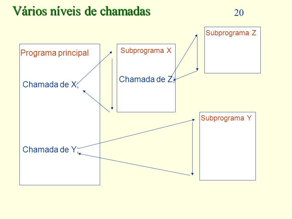 20 Chamada de X; Chamada de Y; Programa principal Subprograma X Subprograma Y Vários níveis de chamadas Subprograma Z Chamada de Z;