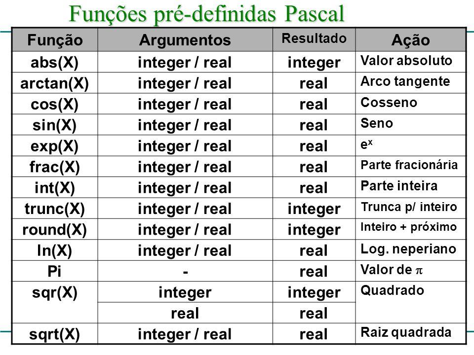 Funções pré-definidas Pascal FunçãoArgumentos Resultado Ação abs(X)integer / realinteger Valor absoluto arctan(X)integer / realreal Arco tangente cos(X)integer / realreal Cosseno sin(X)integer / realreal Seno exp(X)integer / realreal exex frac(X)integer / realreal Parte fracionária int(X)integer / realreal Parte inteira trunc(X)integer / realinteger Trunca p/ inteiro round(X)integer / realinteger Inteiro + próximo ln(X)integer / realreal Log.