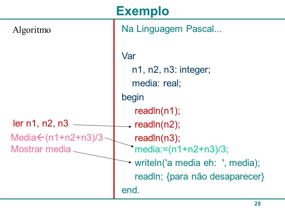 28 Exemplo Na Linguagem Pascal... Var n1, n2, n3: integer; media: real; begin readln(n1); readln(n2); readln(n3); media:=(n1+n2+n3)/3; writeln('a medi