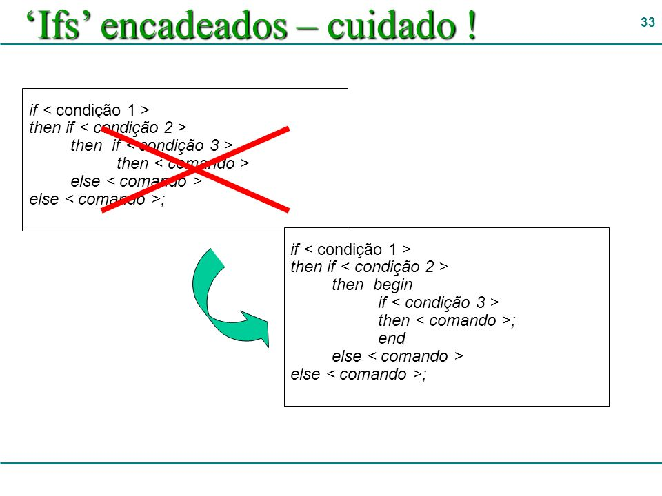33 Ifs encadeados – cuidado ! if then if then else else ; if then if then begin if then ; end else else ;