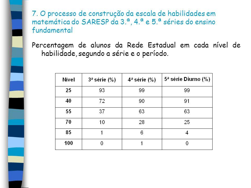 7. O processo de construção da escala de habilidades em matemática do SARESP da 3.ª, 4.ª e 5.ª séries do ensino fundamental Percentagem de alunos da R
